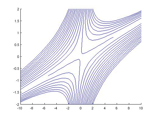 Drawing Lines Between Points In Matlab : Jeremy schiff dynamical systems